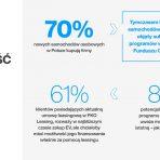 Polacy chcą finansować auta elektryczne leasingiem